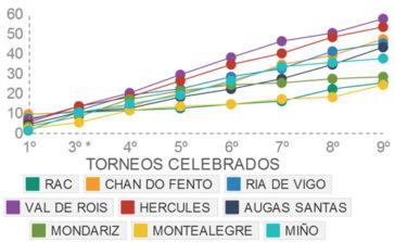 EVOLUCIÓN TORNEO RUTA DO VIÑO 2014